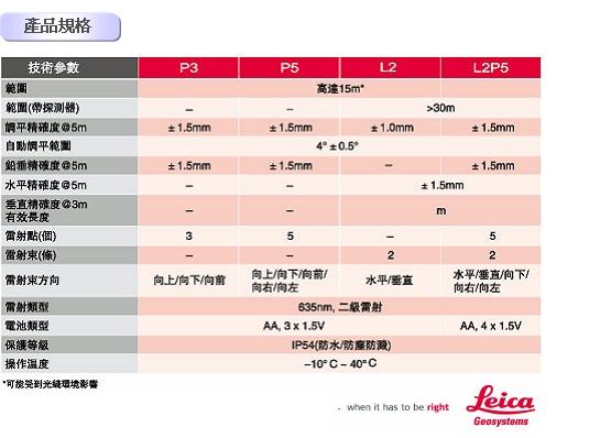 L2P5 4 雷射墨線儀Leica LINO L2P5
