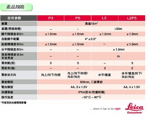 P5 4 雷射墨線儀Leica LINO P5
