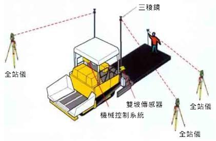 鋪面工程1 鋪面控制系統 Leica PaveSmart 3D
