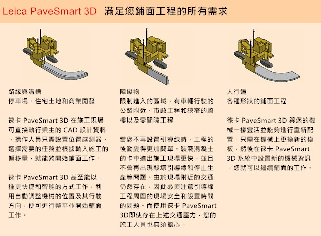 鋪面控制系統1 鋪面控制系統 Leica PaveSmart 3D