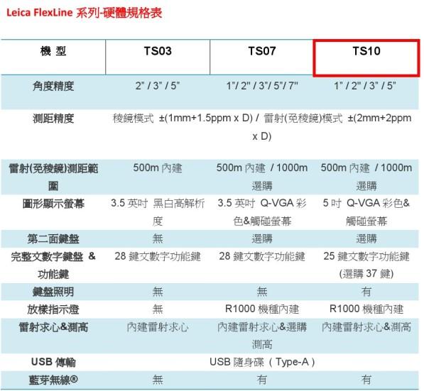 10 全站儀Leica FlexLine TS10